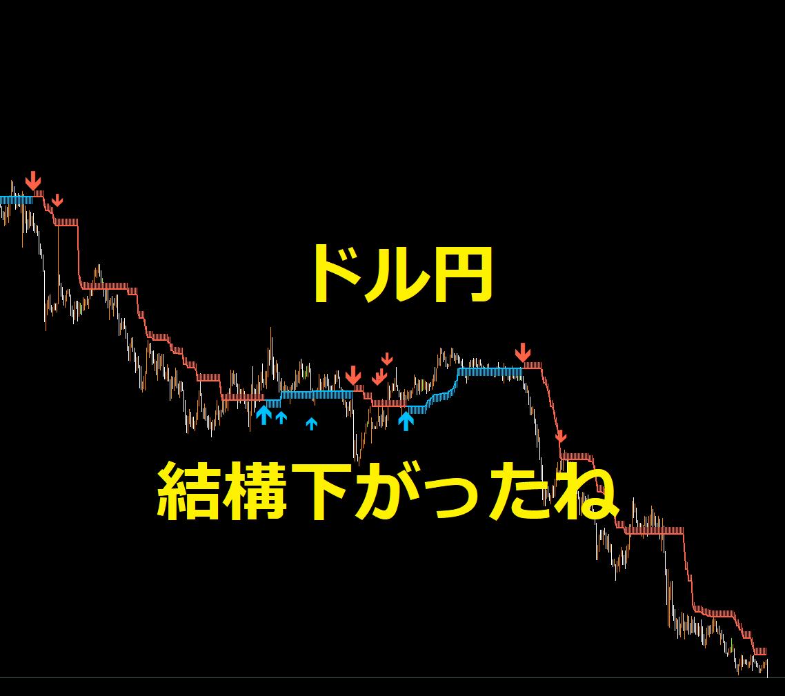 ドル円チャートの縮小版のアイキャッチです