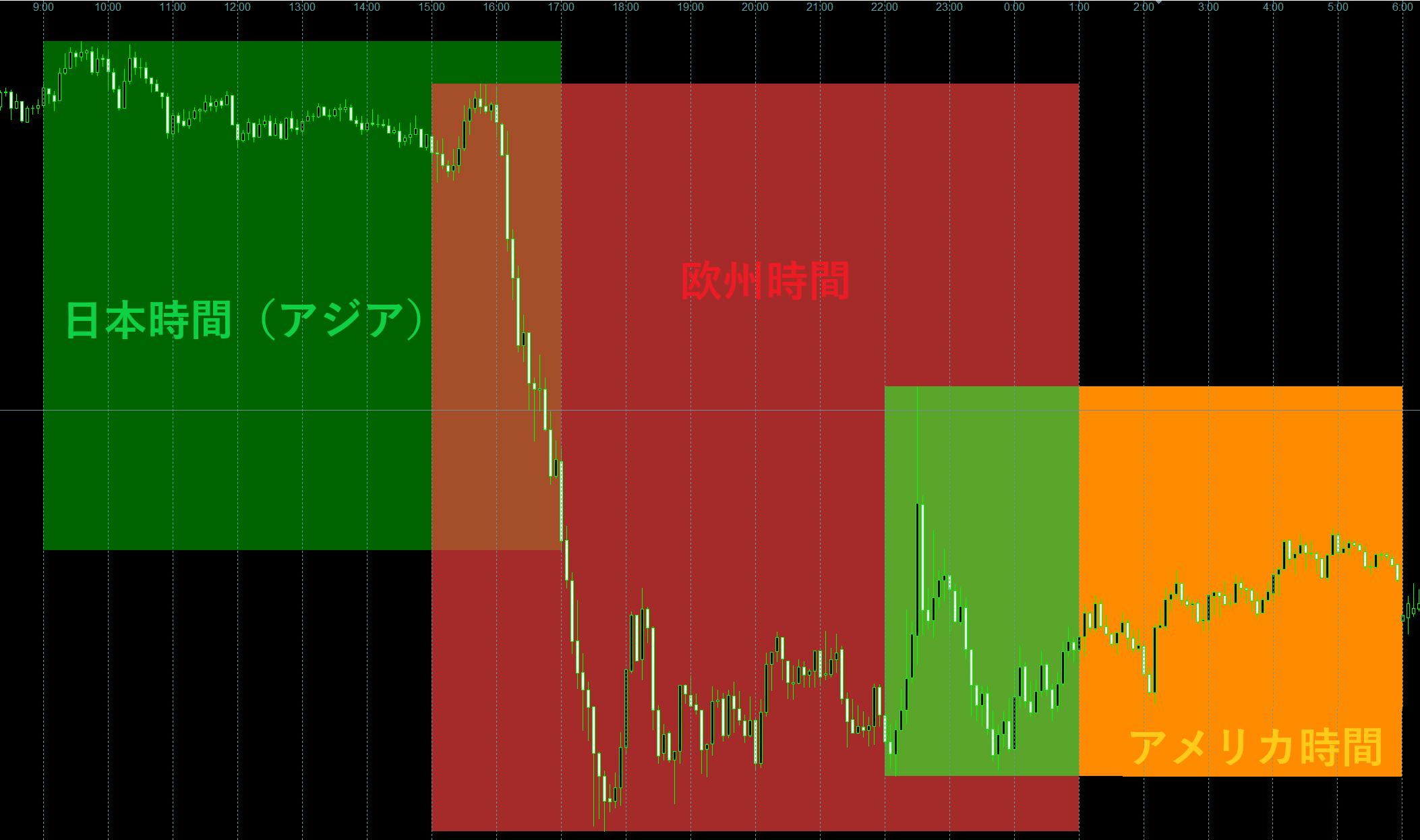 FXの時間帯を色分け