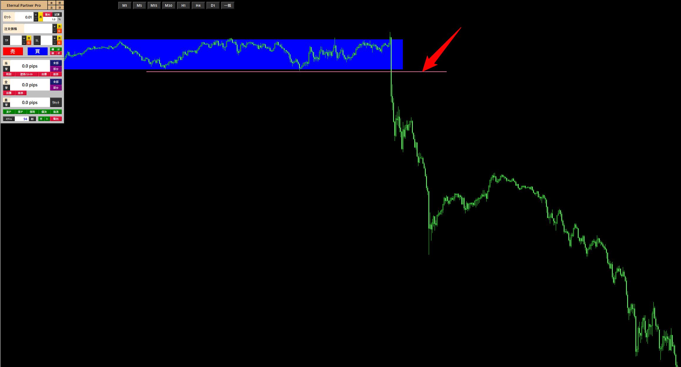 前回のFOMCのチャート